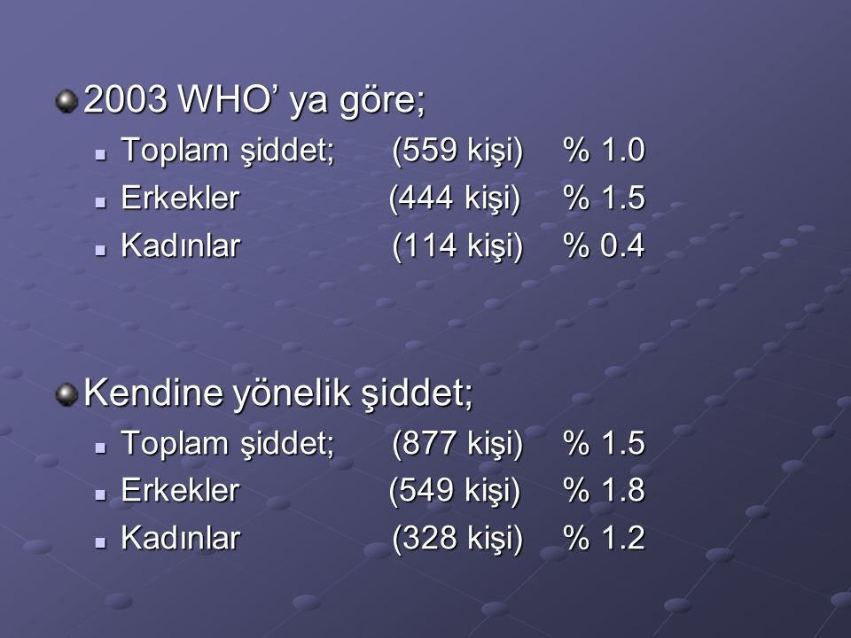 2003 WHO' ya göre; Toplam şiddet; (559 kişi)% 1.0 Toplam şiddet; (559 kişi)% 1.0 Erkekler (444 kişi)% 1.5 Erkekler (444 kişi)% 1.5 Kadınlar(114 kişi)% 0.4 Kadınlar(114 kişi)% 0.4 Kendine yönelik şiddet; Toplam şiddet; (877 kişi)% 1.5 Toplam şiddet; (877 kişi)% 1.5 Erkekler (549 kişi)% 1.8 Erkekler (549 kişi)% 1.8 Kadınlar(328 kişi)% 1.2 Kadınlar(328 kişi)% 1.2