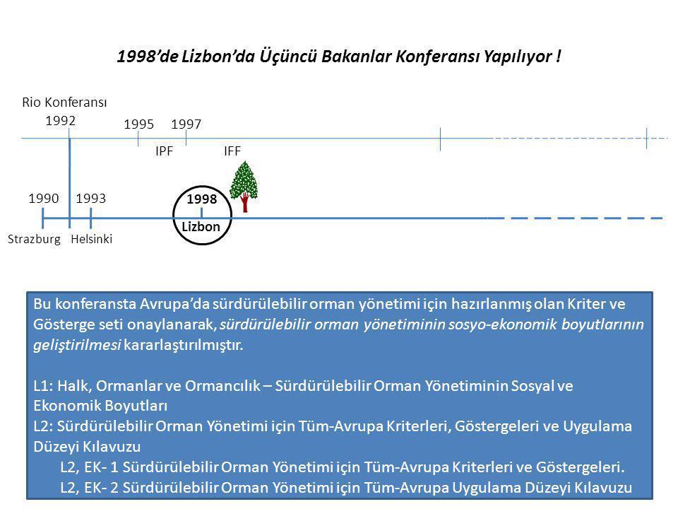 1998'de Lizbon'da Üçüncü Bakanlar Konferansı Yapılıyor ! Rio Konferansı 1992 1995 IPF 1997 IFF 19931990 1998 Strazburg Helsinki Lizbon Bu konferansta