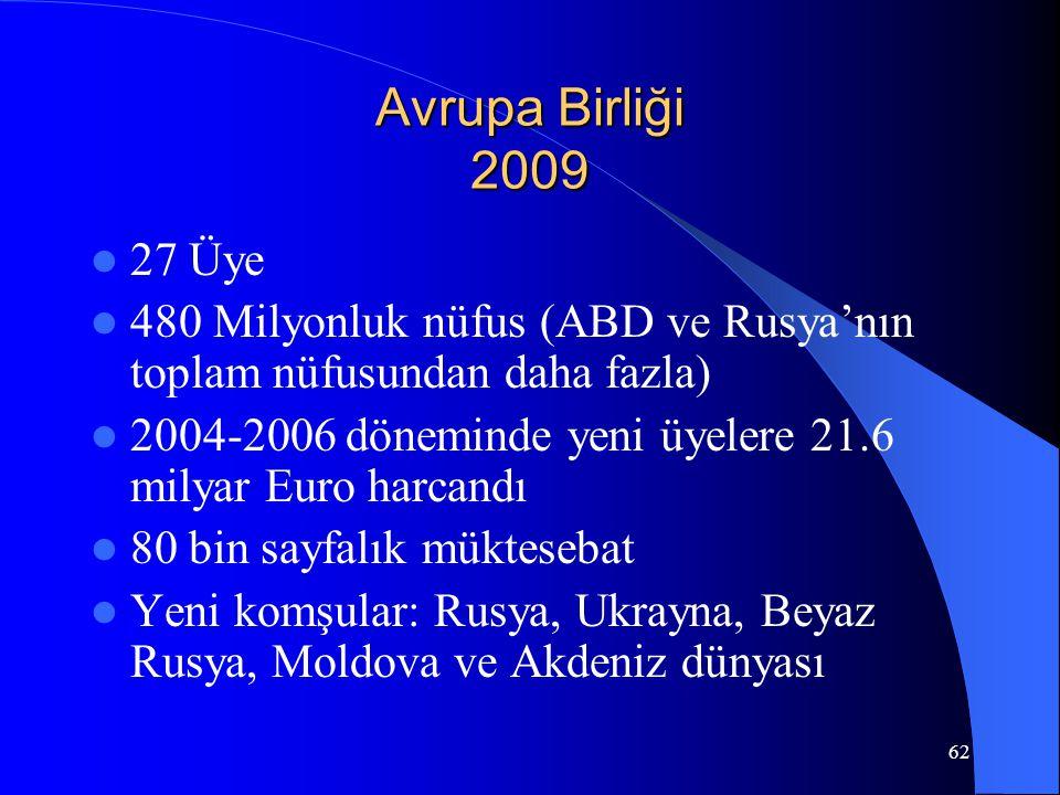 62 Avrupa Birliği 2009 27 Üye 480 Milyonluk nüfus (ABD ve Rusya'nın toplam nüfusundan daha fazla) 2004-2006 döneminde yeni üyelere 21.6 milyar Euro ha