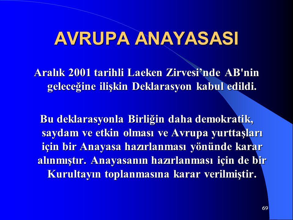 69 AVRUPA ANAYASASI Aralık 2001 tarihli Laeken Zirvesi'nde AB'nin geleceğine ilişkin Deklarasyon kabul edildi. Bu deklarasyonla Birliğin daha demokrat