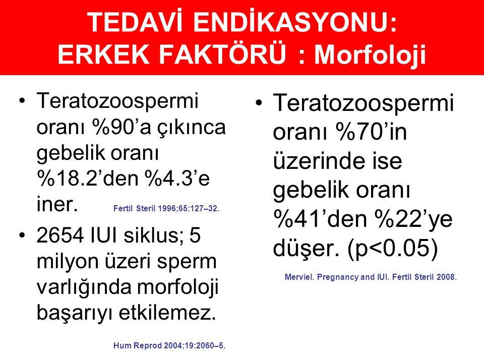TEDAVİ ENDİKASYONU: ERKEK FAKTÖRÜ : Morfoloji Teratozoospermi oranı %90'a çıkınca gebelik oranı %18.2'den %4.3'e iner. 2654 IUI siklus; 5 milyon üzeri