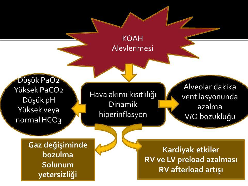 Hava akımı kısıtlılığı Dinamik hiperinflasyon Düşük PaO2 Yüksek PaCO2 Düşük pH Yüksek veya normal HCO3 Alveolar dakika ventilasyonunda azalma V/Q bozu
