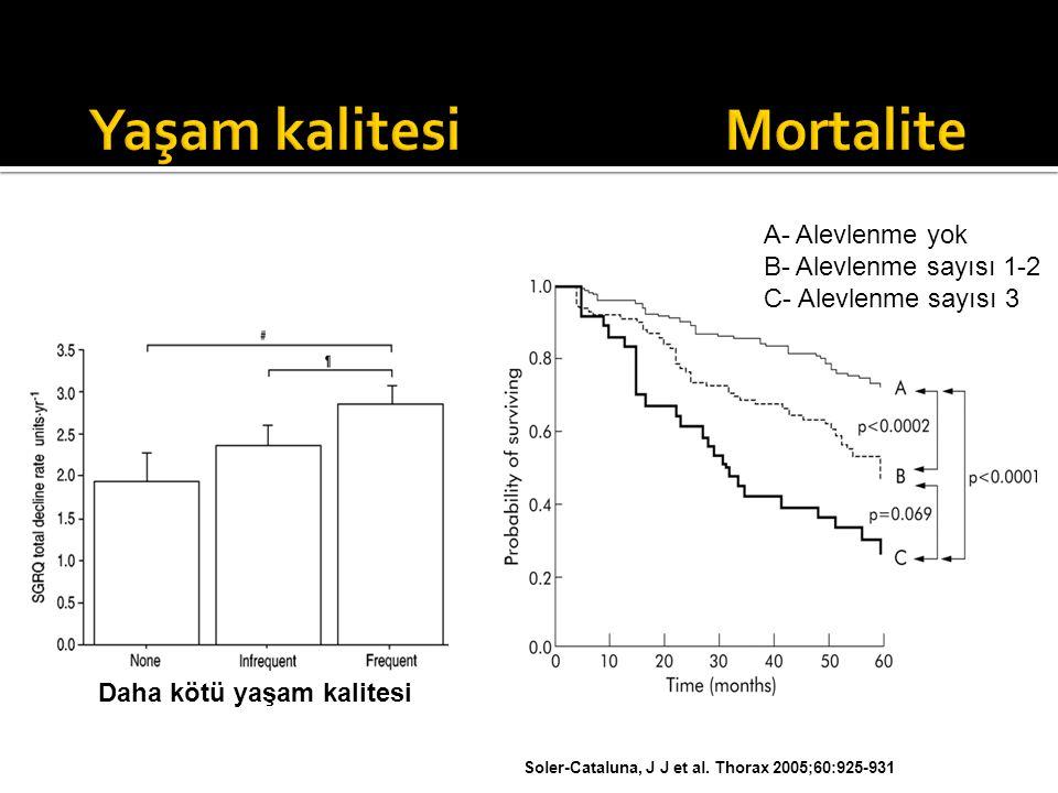 Soler-Cataluna, J J et al. Thorax 2005;60:925-931 A- Alevlenme yok B- Alevlenme sayısı 1-2 C- Alevlenme sayısı 3 Daha kötü yaşam kalitesi