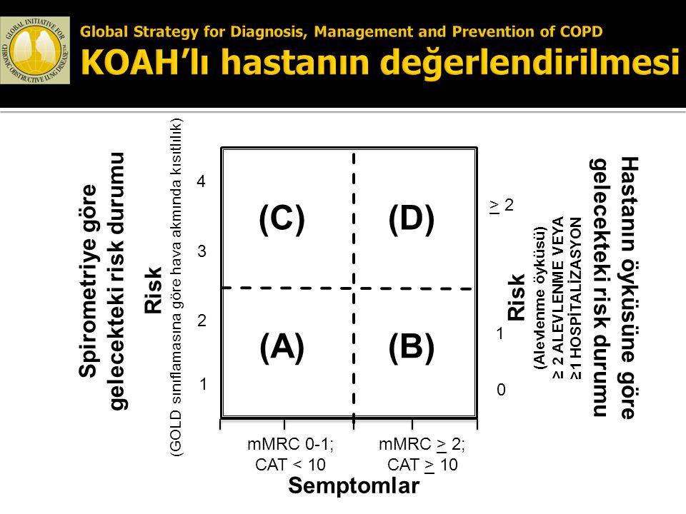 Risk (GOLD sınıflamasına göre hava akmında kısıtlılık) Risk (Alevlenme öyküsü) ≥ 2 ALEVLENME VEYA ≥1 HOSPİTALİZASYON > 2 1 0 (C) (A) 4 3 2 1 mMRC 0-1;