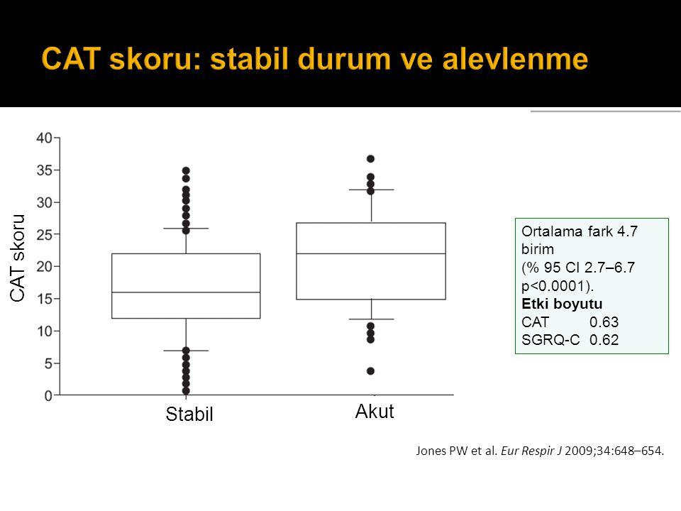 Jones PW et al. Eur Respir J 2009;34:648–654. Ortalama fark 4.7 birim (% 95 CI 2.7–6.7 p<0.0001). Etki boyutu CAT 0.63 SGRQ-C0.62 CAT skoru Stabil Aku