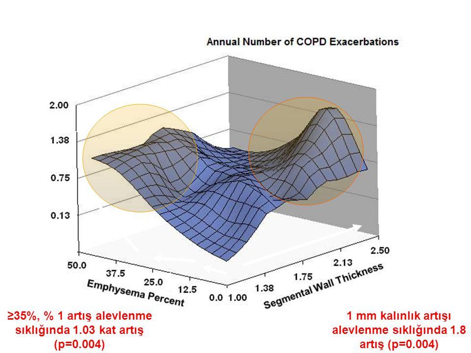 1 mm kalınlık artışı alevlenme sıklığında 1.8 artış (p=0.004) ≥35%, % 1 artış alevlenme sıklığında 1.03 kat artış (p=0.004)