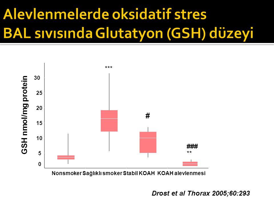 Drost et al Thorax 2005;60:293 *** # ### ** 5 10 15 20 25 30 0 Nonsmoker Sağlıklı smoker Stabil KOAH KOAH alevlenmesi GSH nmol/mg protein