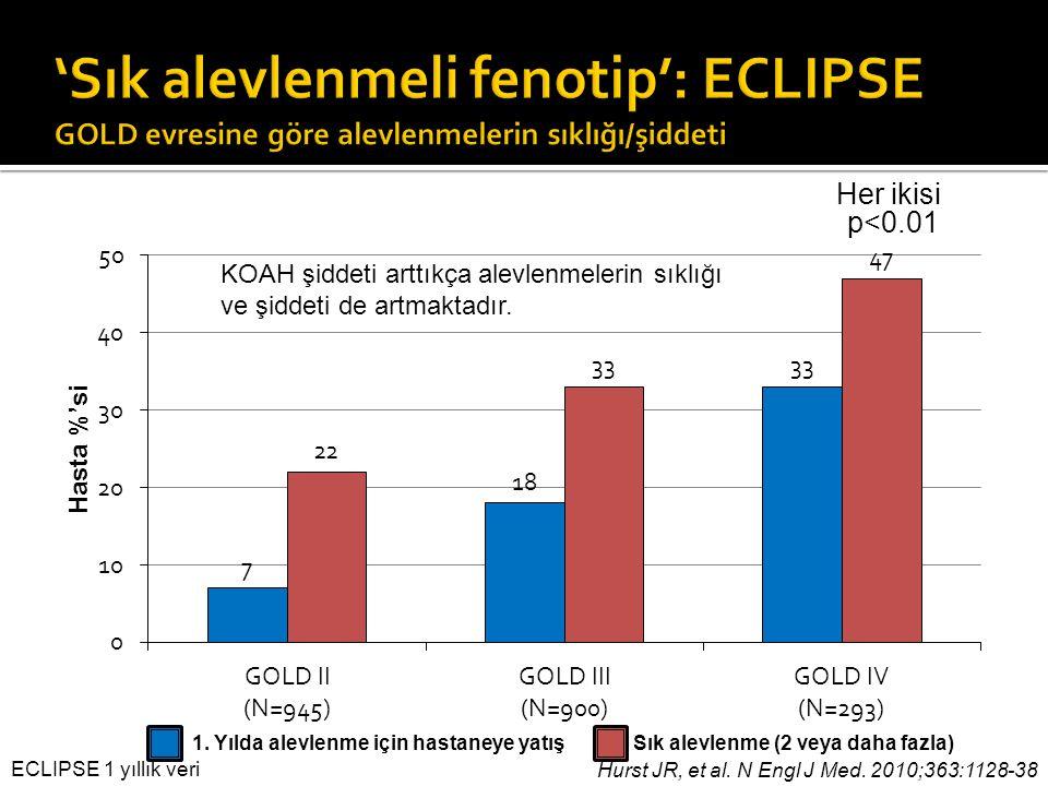 p<0.01 Her ikisi Hurst JR, et al. N Engl J Med. 2010;363:1128-38 1. Yılda alevlenme için hastaneye yatışSık alevlenme (2 veya daha fazla) ECLIPSE 1 yı