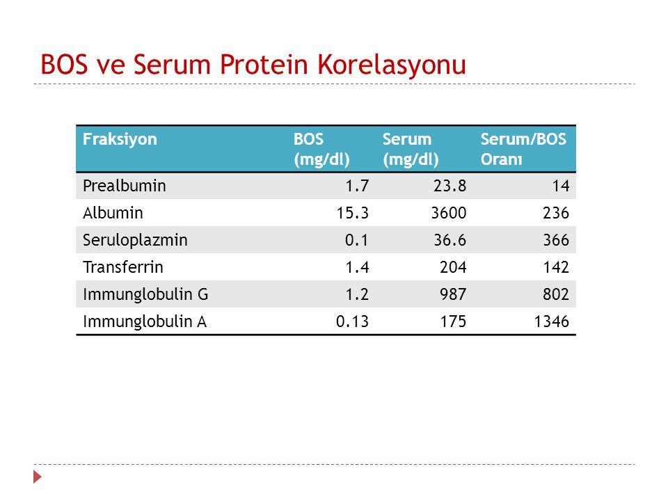 BOS ve Serum Protein Korelasyonu FraksiyonBOS (mg/dl) Serum (mg/dl) Serum/BOS Oranı Prealbumin1.723.814 Albumin15.33600236 Seruloplazmin0.136.6366 Transferrin1.4204142 Immunglobulin G1.2987802 Immunglobulin A0.131751346