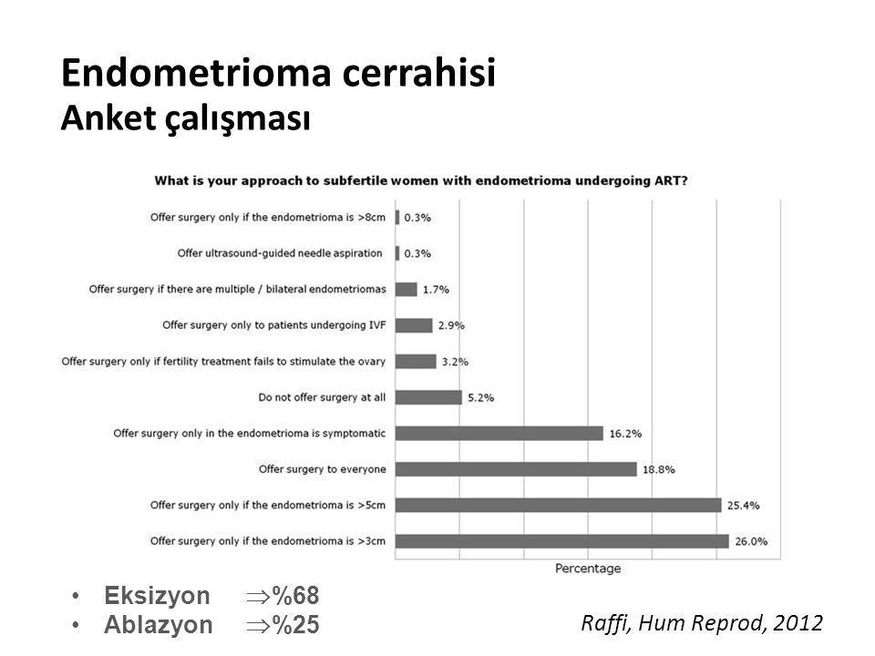 Endometrioma cerrahisi Anket çalışması Raffi, Hum Reprod, 2012 Eksizyon  %68 Ablazyon  %25