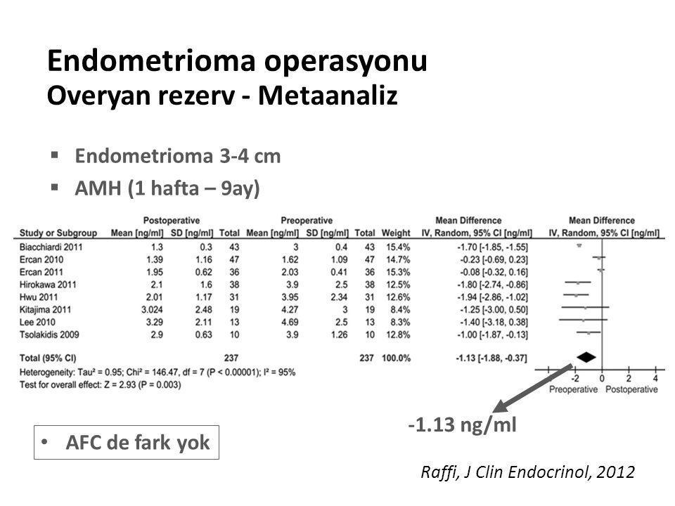  Endometrioma 3-4 cm  AMH (1 hafta – 9ay) Endometrioma operasyonu Overyan rezerv - Metaanaliz -1.13 ng/ml Raffi, J Clin Endocrinol, 2012 AFC de fark