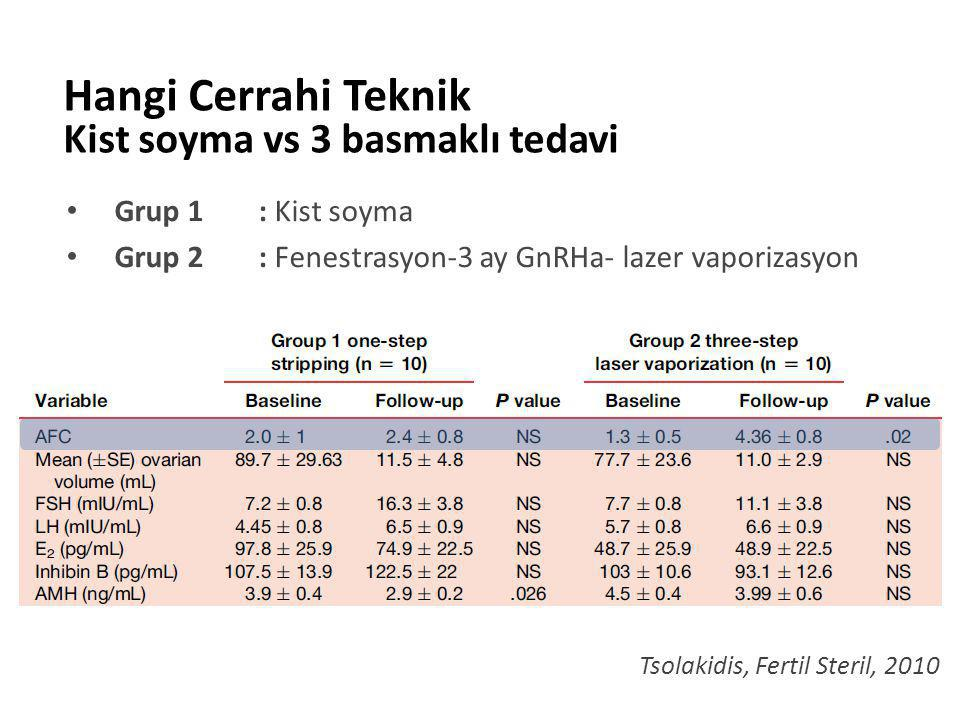 Grup 1: Kist soyma Grup 2 : Fenestrasyon-3 ay GnRHa- lazer vaporizasyon Hangi Cerrahi Teknik Kist soyma vs 3 basmaklı tedavi Tsolakidis, Fertil Steril, 2010