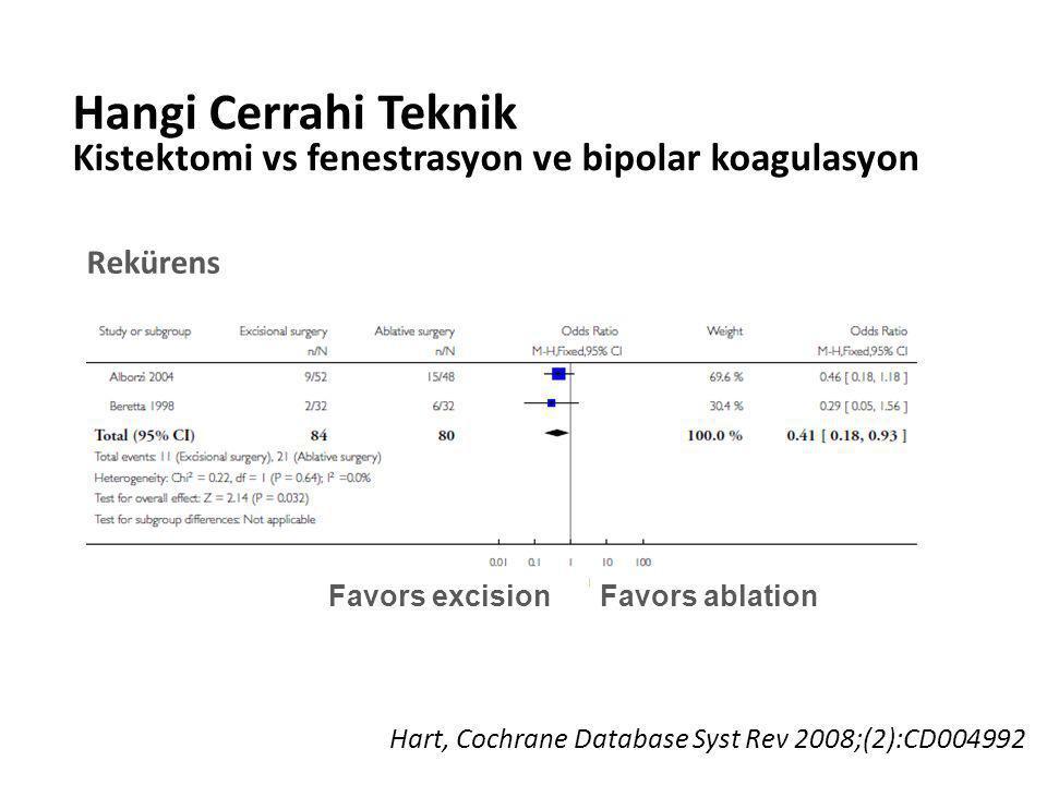 Hangi Cerrahi Teknik Kistektomi vs fenestrasyon ve bipolar koagulasyon Hart, Cochrane Database Syst Rev 2008;(2):CD004992 Rekürens Favors excisionFavo