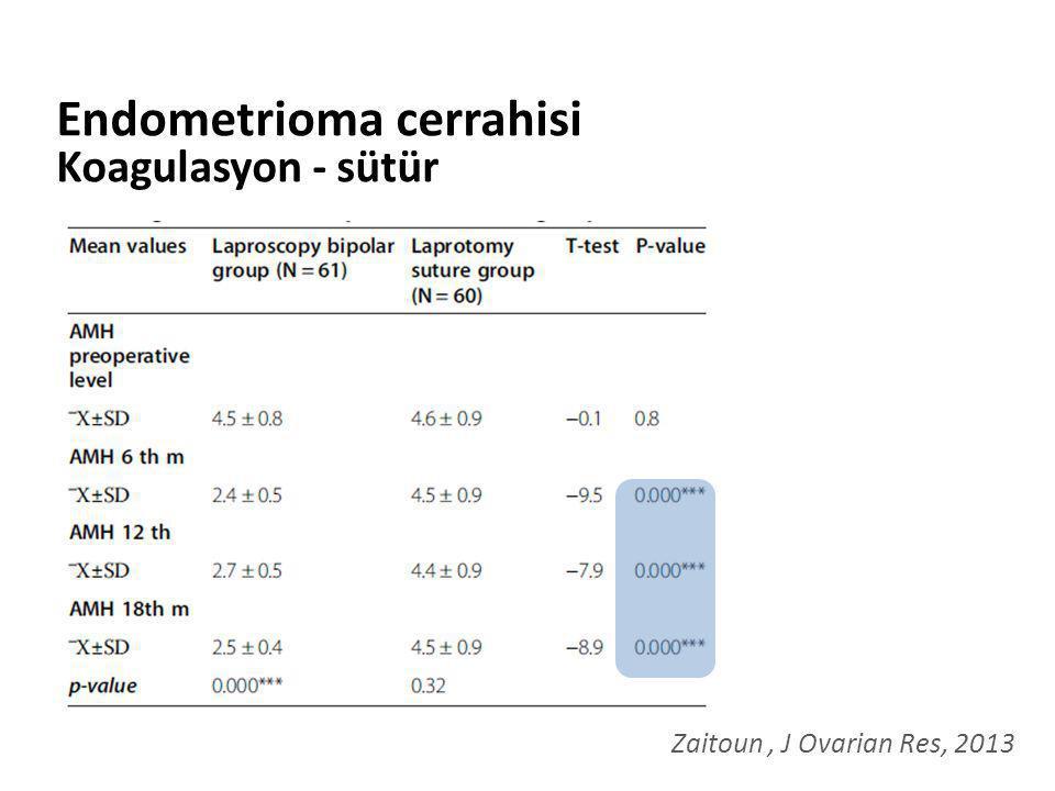 Endometrioma cerrahisi Koagulasyon - sütür Zaitoun, J Ovarian Res, 2013