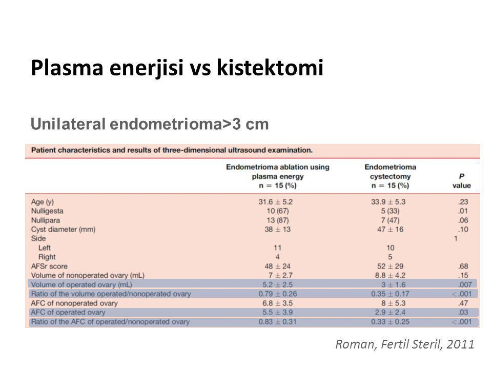 Plasma enerjisi vs kistektomi Roman, Fertil Steril, 2011 Unilateral endometrioma>3 cm