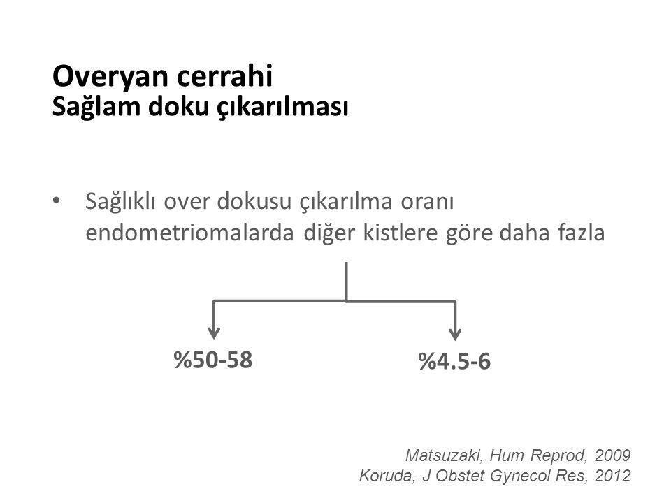 Sağlıklı over dokusu çıkarılma oranı endometriomalarda diğer kistlere göre daha fazla Overyan cerrahi Sağlam doku çıkarılması Matsuzaki, Hum Reprod, 2009 Koruda, J Obstet Gynecol Res, 2012 %50-58 %4.5-6
