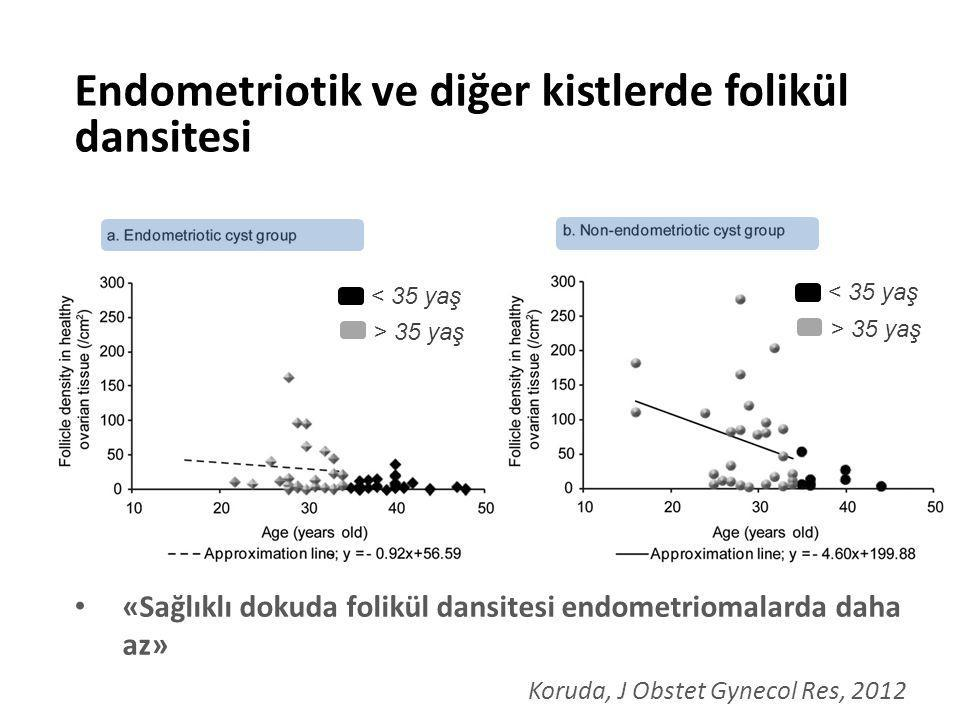 Endometriosis Overyan rezerv EndometriosisKontrolp AMH (total) 2.75  2.0ng/ml3.46  2.3ng/ml <0.001 Minimal-mild 3.28  1.93ng/ml3.44  2.06ng/ml 0.61 İleri evre 2.38  1.38ng/ml3.58  2.46 <0.0001 Shebl, Gynecol Endocrinol, 2009 Peritoneal hastalık-enflamasyon etkisi !.