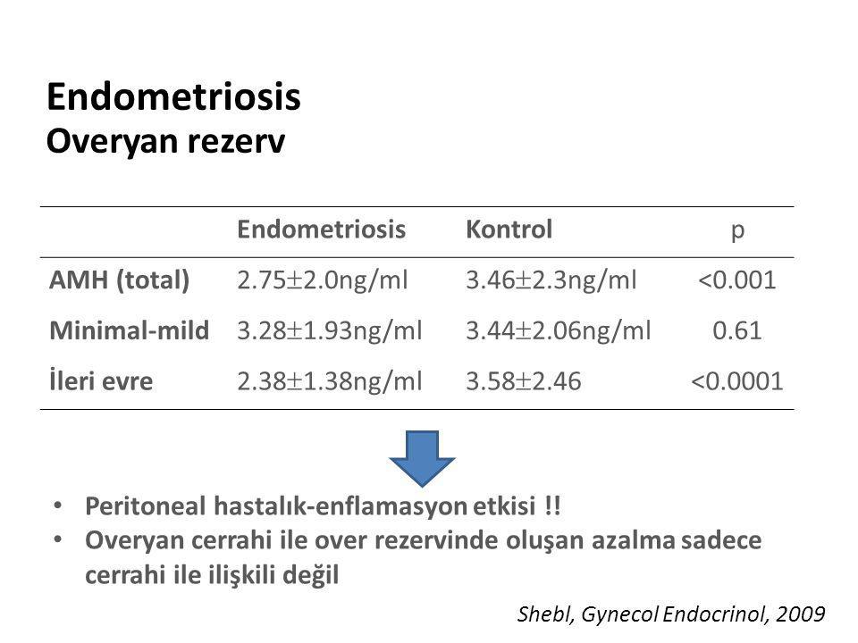 Endometriosis Overyan rezerv EndometriosisKontrolp AMH (total) 2.75  2.0ng/ml3.46  2.3ng/ml <0.001 Minimal-mild 3.28  1.93ng/ml3.44  2.06ng/ml 0.6
