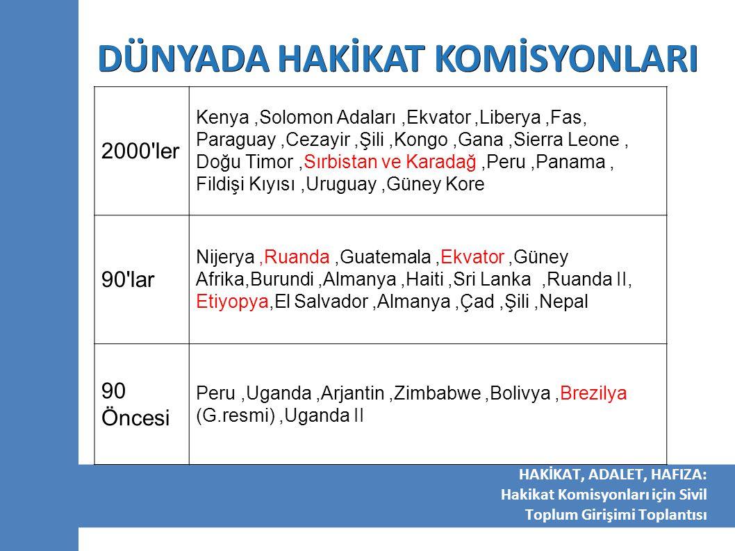 DÜNYADA HAKİKAT KOMİSYONLARI Her ne kadar farklı isimlerle anılsalar da, 1974'ten bu yana dünyada 41 adet resmi hakikat komisyonu kurulmuştur: Arjantin, Uruguay ve Sri Lanka'da Kayıplara Dair Komisyonlar ; Haiti ve Ekvator'da Hakikat ve Adalet Komisyonları ; Şili, Güney Afrika, Sierra Leone ve yakın zamanda Yugoslavya Federal Cumhuriyeti'nde Hakikat ve Toplumsal Mutabakat Komisyonları ; Doğu Timor'da Kabul, Hakikat ve Toplumsal Mutabakat için bir Komisyon Fas'ta Hakkaniyet ve Uzlaşma Komisyonu HAKİKAT, ADALET, HAFIZA: Hakikat Komisyonları için Sivil Toplum Girişimi Toplantısı