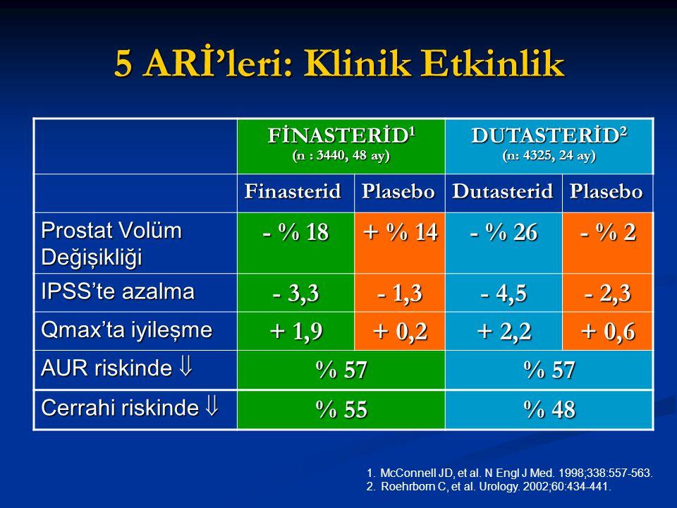 5 ARİ'leri: Klinik Etkinlik FİNASTERİD 1 (n : 3440, 48 ay) DUTASTERİD 2 (n: 4325, 24 ay) FinasteridPlaseboDutasteridPlasebo Prostat Volüm Değişikliği