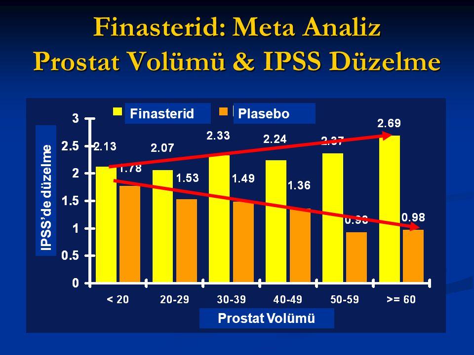 IPSS'de düzelme Prostat Volümü FinasteridPlasebo Finasterid: Meta Analiz Prostat Volümü & IPSS Düzelme