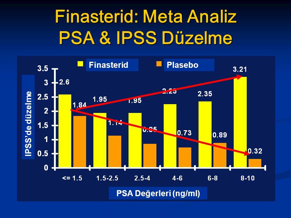 IPSS'de düzelme PSA Değerleri (ng/ml) FinasteridPlasebo Finasterid: Meta Analiz PSA & IPSS Düzelme