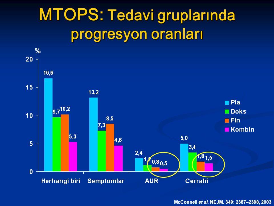 MTOPS: Tedavi gruplarında progresyon oranları % McConnell et al. NEJM. 349: 2387–2398, 2003