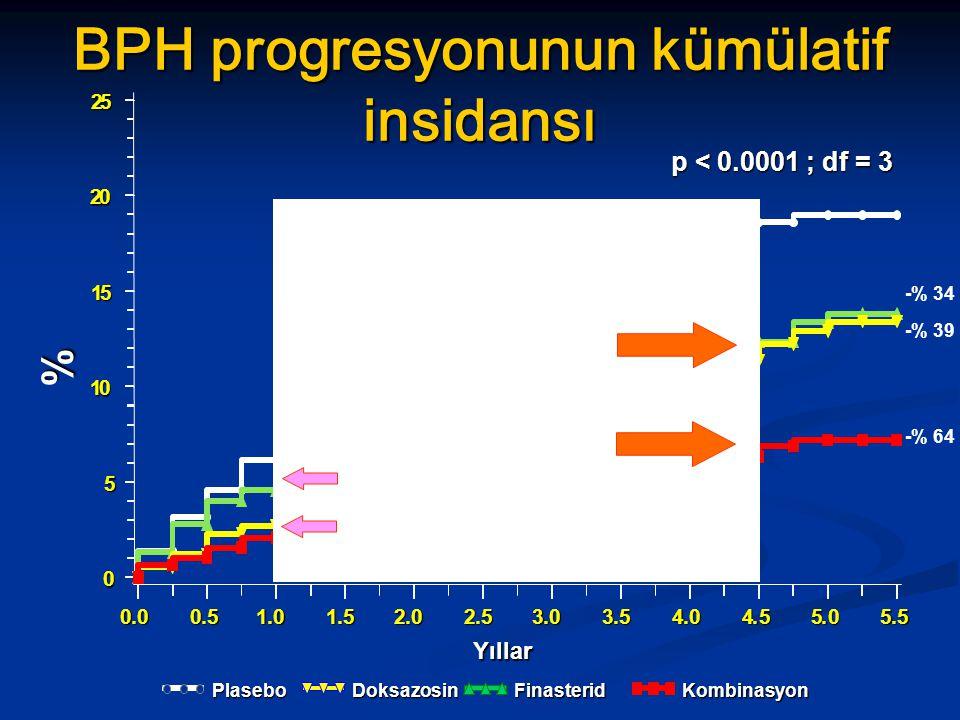 % Yıllar BPH progresyonunun kümülatif insidansı p < 0.0001 ; df = 3 Plasebo Finasterid Doksazosin Kombinasyon -% 64 -% 34 -% 39