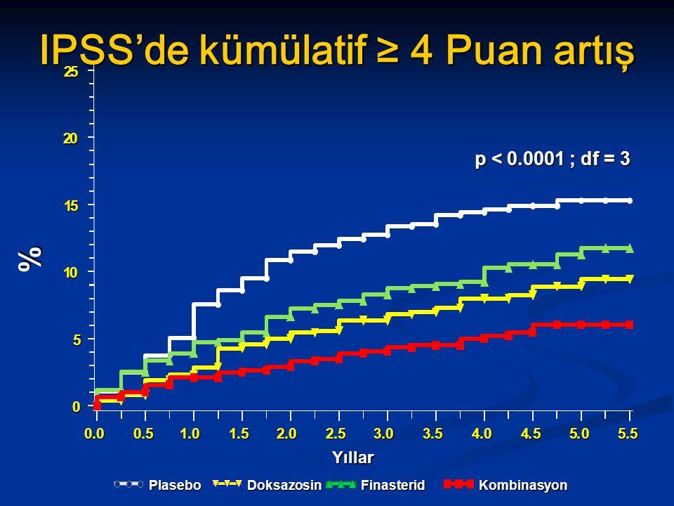 % Yıllar IPSS'de kümülatif ≥ 4 Puan artış p < 0.0001 ; df = 3 Plasebo Finasterid Doksazosin Kombinasyon