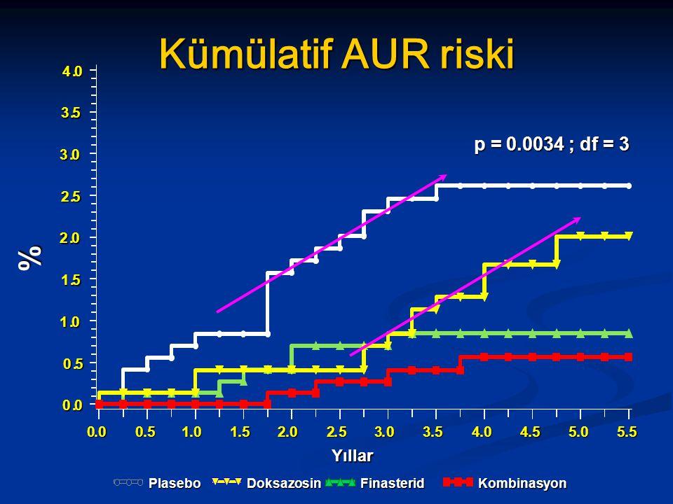 % Yıllar Kümülatif AUR riski p = 0.0034 ; df = 3 Plasebo Finasterid Doksazosin Kombinasyon
