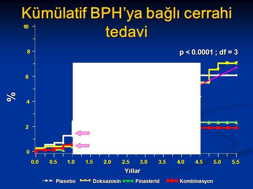 % Yıllar Kümülatif BPH'ya bağlı cerrahi tedavi p < 0.0001 ; df = 3 Plasebo Finasterid Doksazosin Kombinasyon