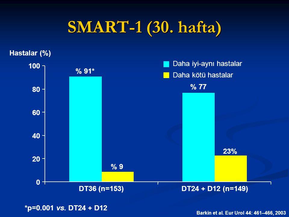 % 77 % 91* 23% % 9 SMART-1 (30. hafta) Hastalar (%) DT36 (n=153)DT24 + D12 (n=149) 100 80 60 40 20 0 Daha iyi-aynı hastalar Daha kötü hastalar Barkin