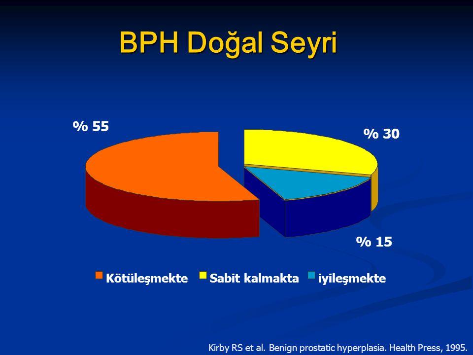 BPH Doğal Seyri Kirby RS et al. Benign prostatic hyperplasia. Health Press, 1995. % 30 % 55 % 15 Sabit kalmaktaiyileşmekteKötüleşmekte