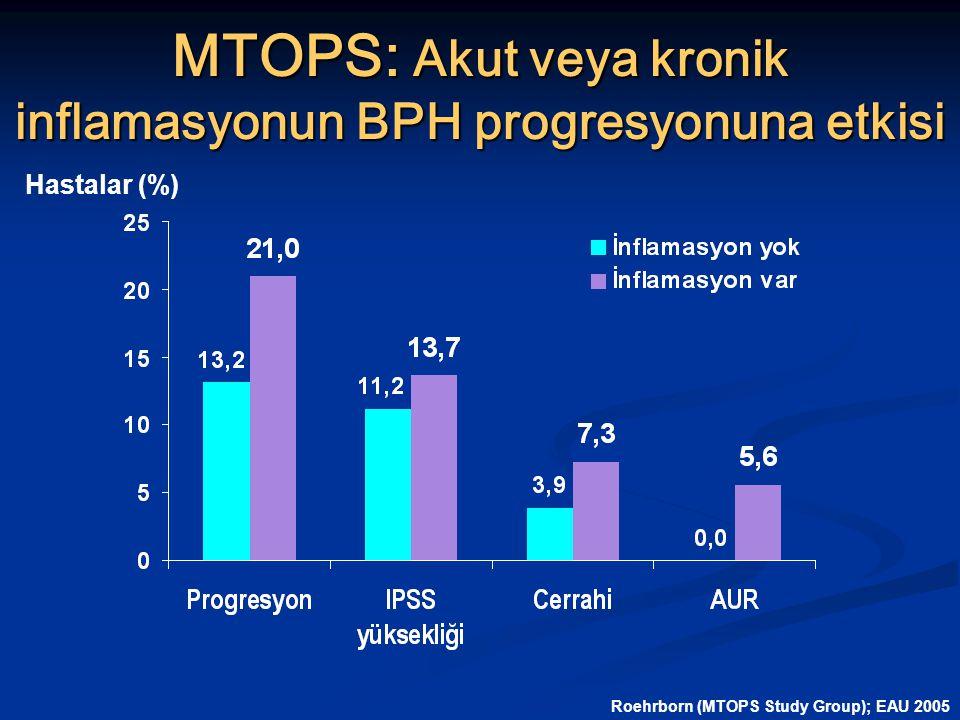 MTOPS: Akut veya kronik inflamasyonun BPH progresyonuna etkisi Hastalar (%) Roehrborn (MTOPS Study Group); EAU 2005