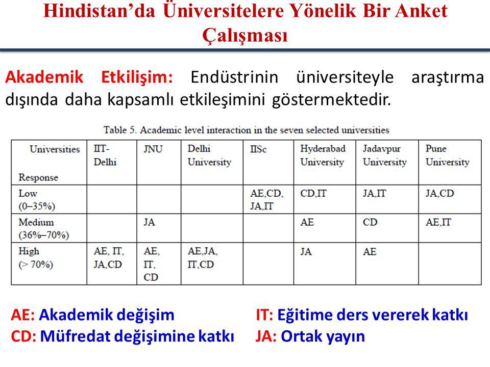 Akademik Etkilişim: Endüstrinin üniversiteyle araştırma dışında daha kapsamlı etkileşimini göstermektedir. AE: Akademik değişimIT: Eğitime ders verere