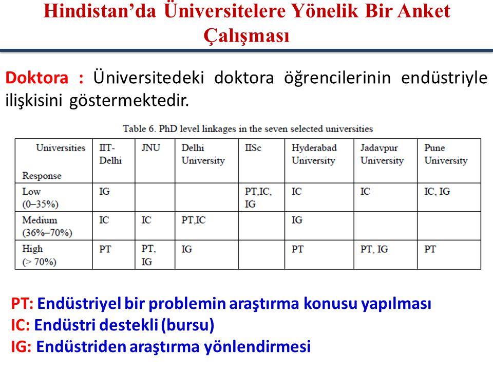 Doktora : Üniversitedeki doktora öğrencilerinin endüstriyle ilişkisini göstermektedir. PT: Endüstriyel bir problemin araştırma konusu yapılması IC: En