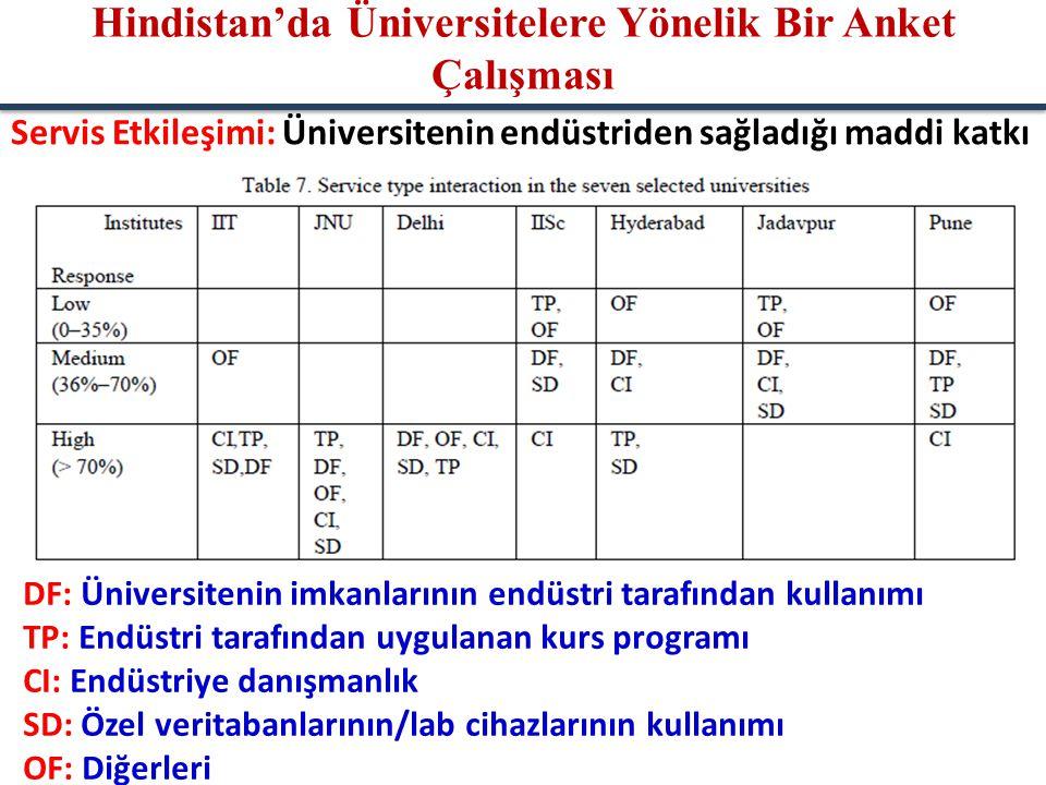 Servis Etkileşimi: Üniversitenin endüstriden sağladığı maddi katkı DF: Üniversitenin imkanlarının endüstri tarafından kullanımı TP: Endüstri tarafında