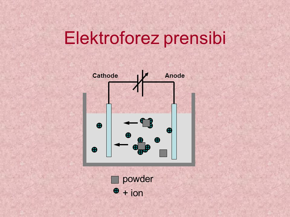 Elektroforez prensibi powder + ion CathodeAnode