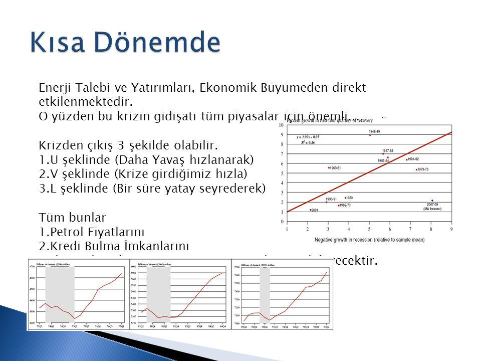 Enerji Talebi ve Yatırımları, Ekonomik Büyümeden direkt etkilenmektedir.