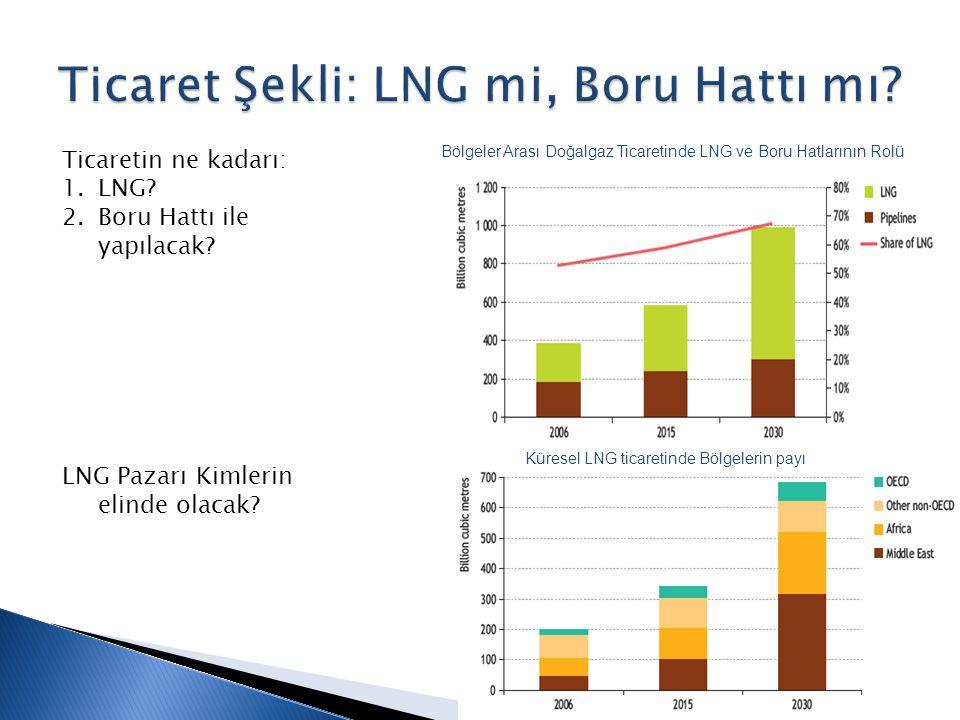 Bölgeler Arası Doğalgaz Ticaretinde LNG ve Boru Hatlarının Rolü Küresel LNG ticaretinde Bölgelerin payı Ticaretin ne kadarı: 1.LNG.