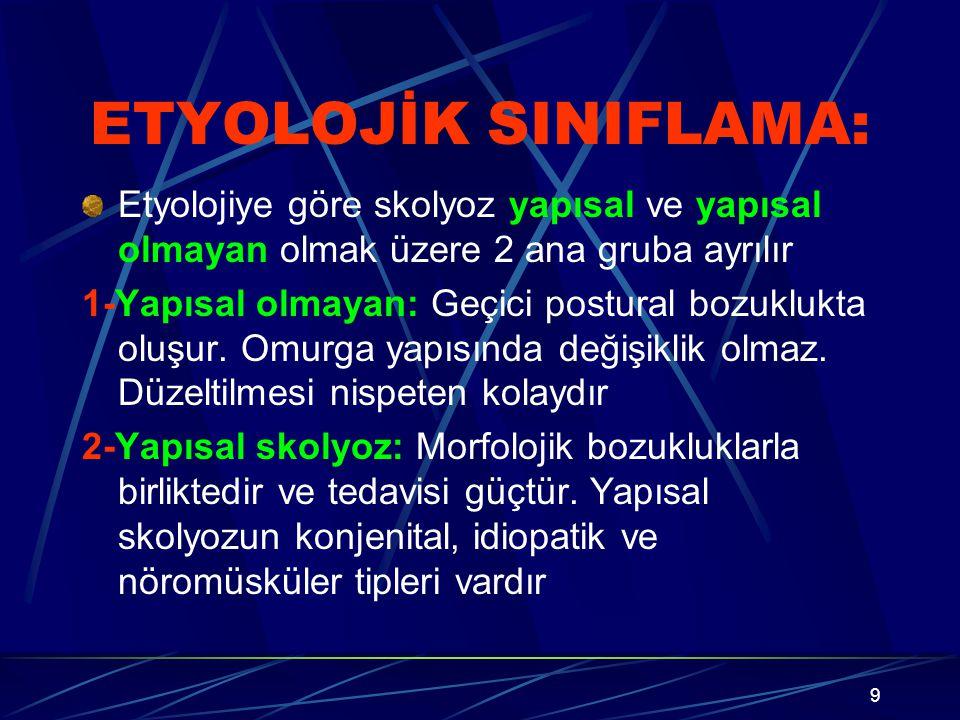 10 YAPISAL SKOLYOZ Serebral palsi Spinoserebellar dejenerasyon Siringomiyeli Spinal kord tümörü Spinal kord travması Poliomiyelit Travmatik (kırık ya da dislokasyon, cerrahiye bağlı, radyasyona bağlı) Spinal müsküler atrofi Miyelomeningosel Müsküler distrofiler Lif tipi orantısızlığı Konjenital hipotoni Miyotonik distrofi Nörofibromatozis Marfan sendromu Homosistinüri Ehler danlos Ekstraspinal kontraktürler Osteokondrdistrofiler Enfeksiyon Romatizmal hastalıklar Metabolik hastalıklar Tümörler Spondilozis Spondilolistezis