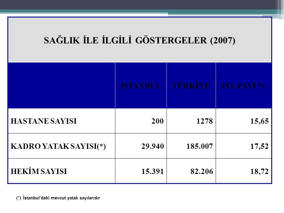 11 SAĞLIK İLE İLGİLİ GÖSTERGELER (2007) İSTANBULTÜRKİYEİST.