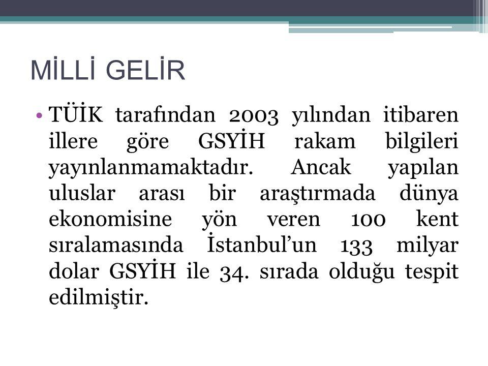 MİLLİ GELİR TÜİK tarafından 2003 yılından itibaren illere göre GSYİH rakam bilgileri yayınlanmamaktadır.