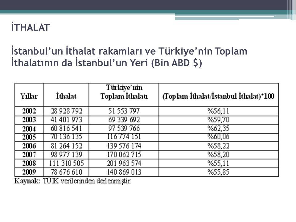 İTHALAT İstanbul'un İthalat rakamları ve Türkiye'nin Toplam İthalatının da İstanbul'un Yeri (Bin ABD $)