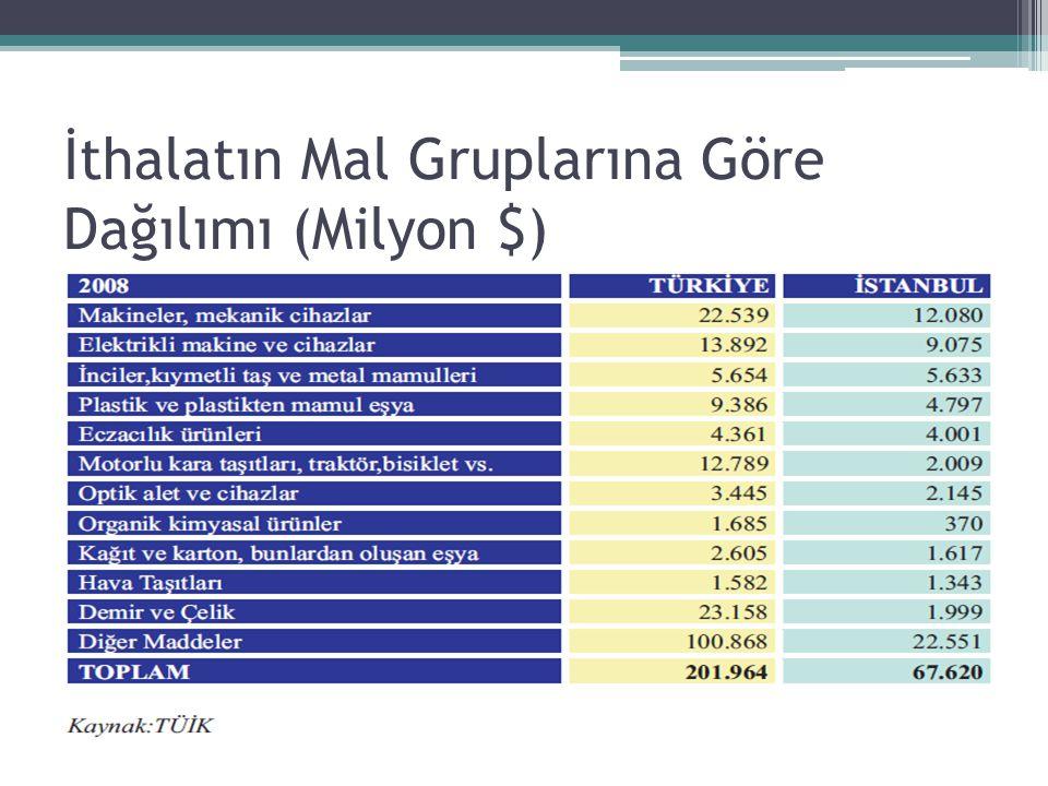 İthalatın Mal Gruplarına Göre Dağılımı (Milyon $)