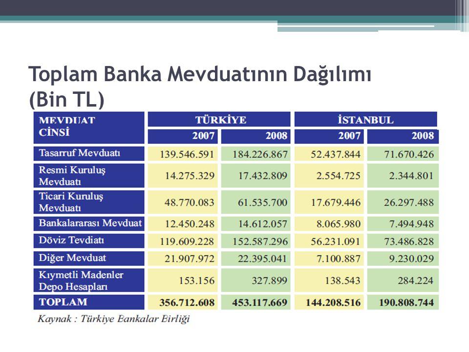 Toplam Banka Mevduatının Dağılımı (Bin TL)