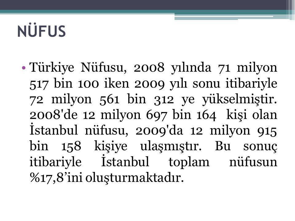 NÜFUS Türkiye Nüfusu, 2008 yılında 71 milyon 517 bin 100 iken 2009 yılı sonu itibariyle 72 milyon 561 bin 312 ye yükselmiştir.