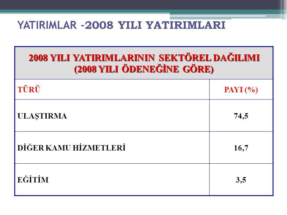 YATIRIMLAR - 2008 YILI YATIRIMLARI 2008 YILI YATIRIMLARININ SEKTÖREL DAĞILIMI (2008 YILI ÖDENEĞİNE GÖRE) TÜRÜPAYI (%) ULAŞTIRMA74,5 DİĞER KAMU HİZMETLERİ16,7 EĞİTİM3,5 35