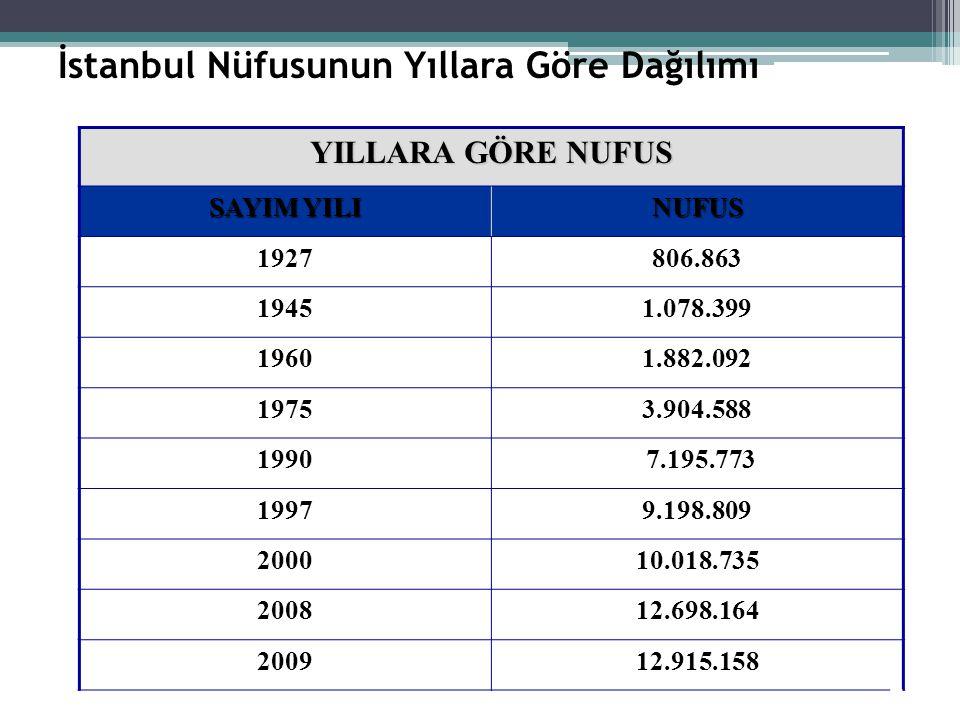 İstanbul Nüfusunun Yıllara Göre Dağılımı YILLARA GÖRE NUFUS SAYIM YILI NUFUS 1927806.863 19451.078.399 19601.882.092 19753.904.588 1990 7.195.773 19979.198.809 200010.018.735 200812.698.164 200912.915.158 4