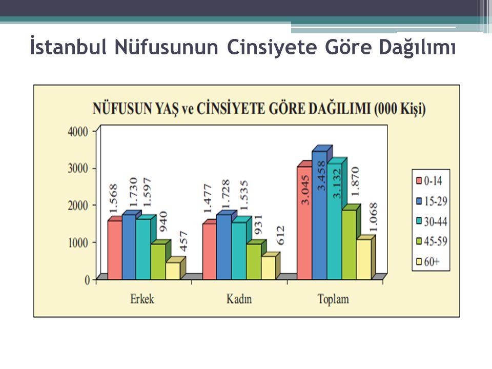 İHRACAT İstanbul'un İhracat rakamları ve Türkiye'nin Toplam İhracatın da İstanbul'un Yeri (Bin ABD $)